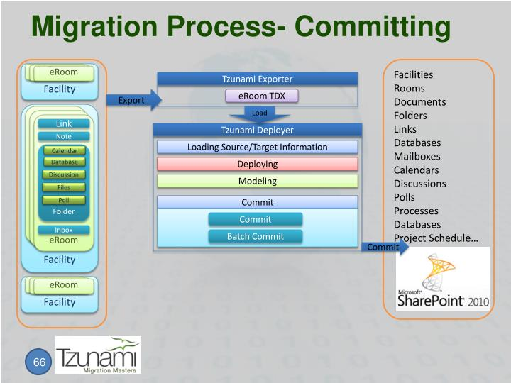 Migration Process- Committing