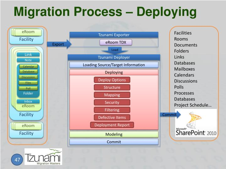 Migration Process – Deploying