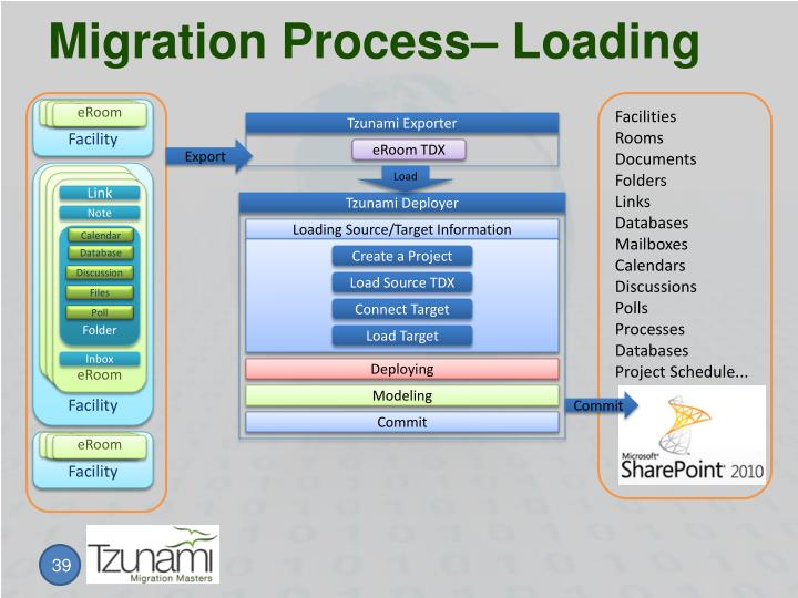 Migration Process– Loading