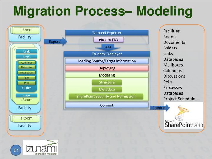 Migration Process– Modeling