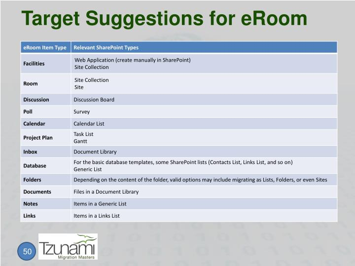 Target Suggestions for eRoom