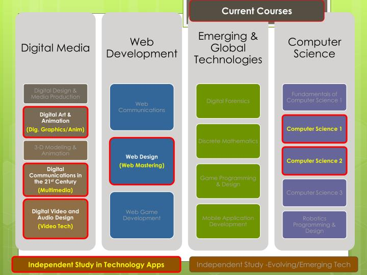 Current Courses