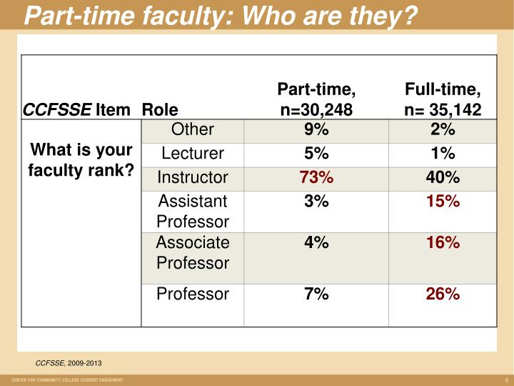 Part-time faculty: Who are they?