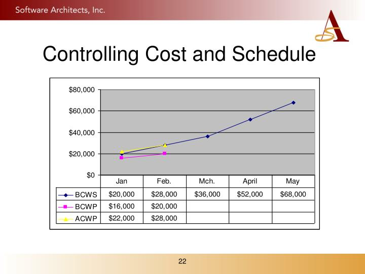 Controlling Cost and Schedule