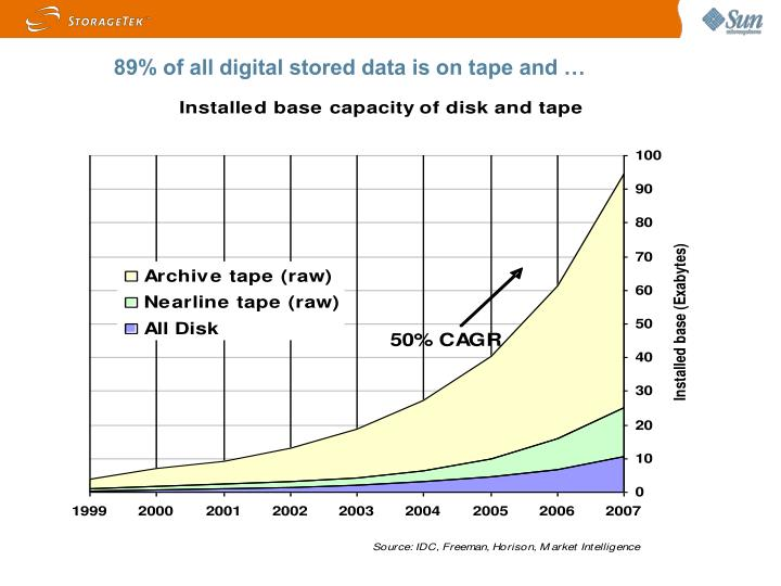 89% of all digital stored data is on tape and …