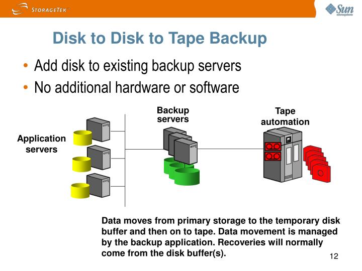Disk to Disk to Tape Backup