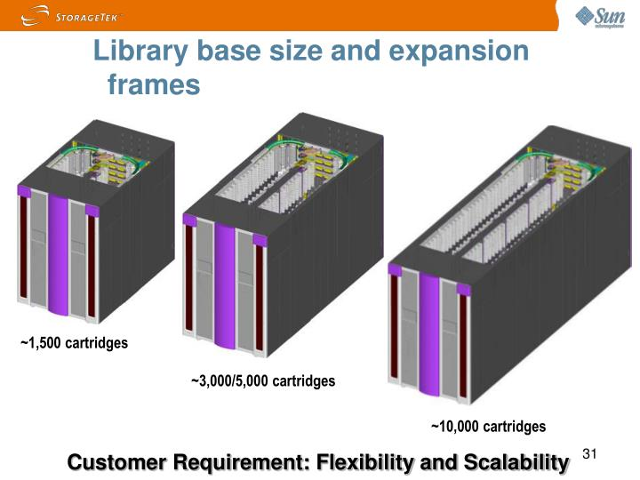 Library base size and expansion frames