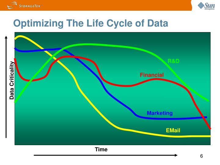 Optimizing The Life Cycle of Data