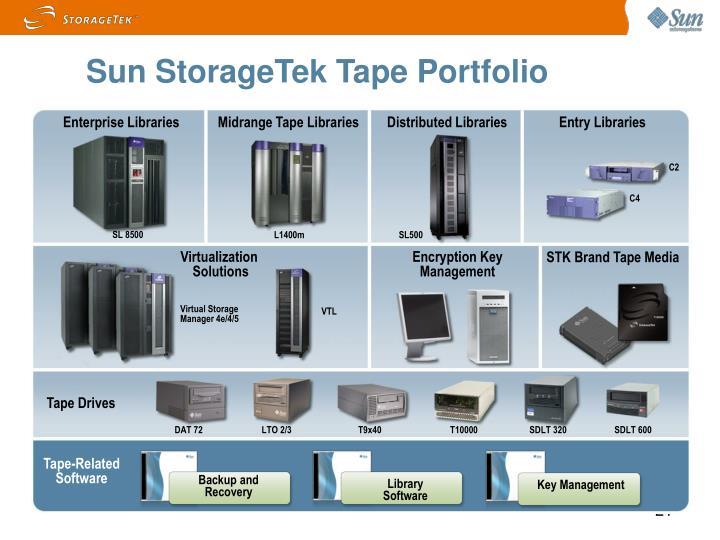 Sun StorageTek Tape Portfolio
