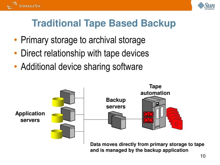 Traditional Tape Based Backup