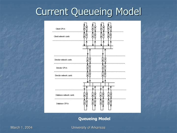 Current Queueing Model