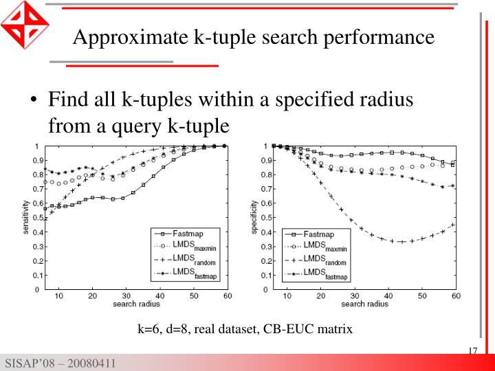 Approximate k-tuple search performance