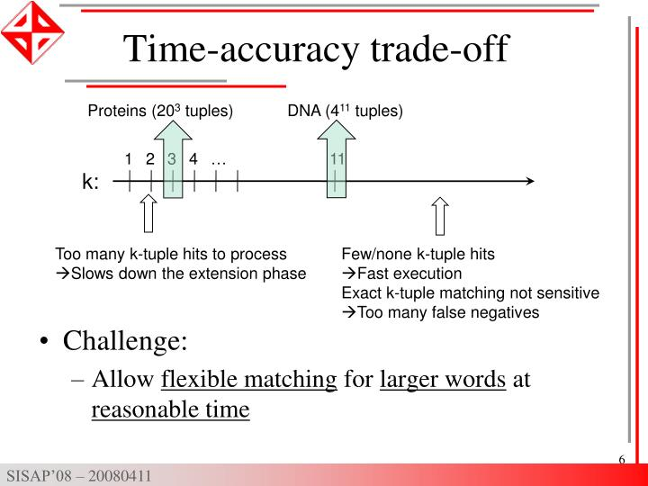 Time-accuracy trade-off
