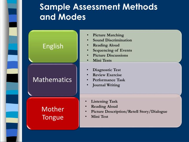 Sample Assessment Methods and Modes