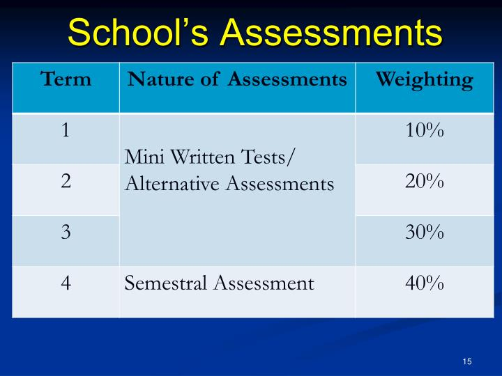 School's Assessments