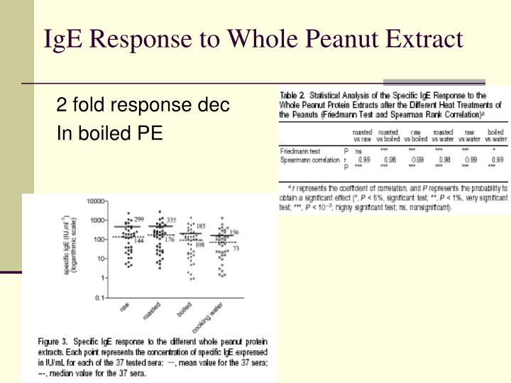 IgE Response to Whole Peanut Extract