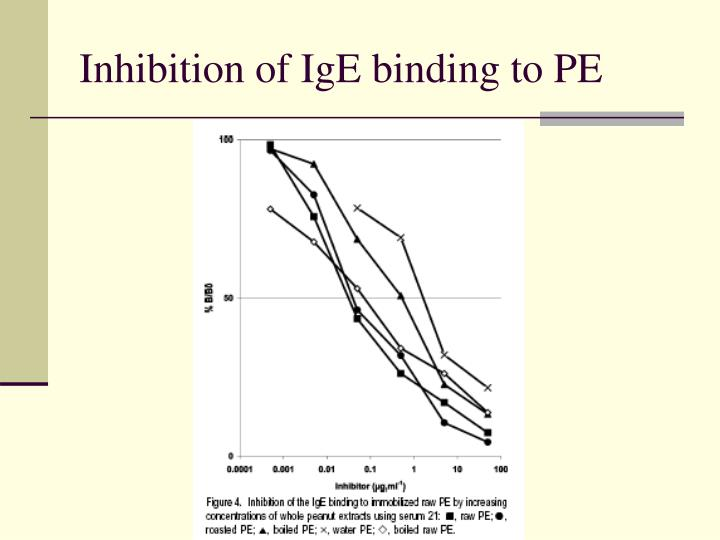 Inhibition of IgE binding to PE