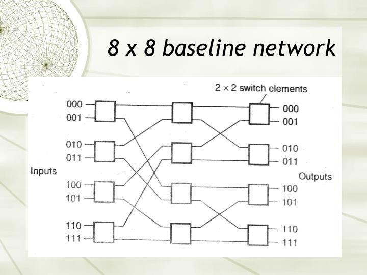 8 x 8 baseline network