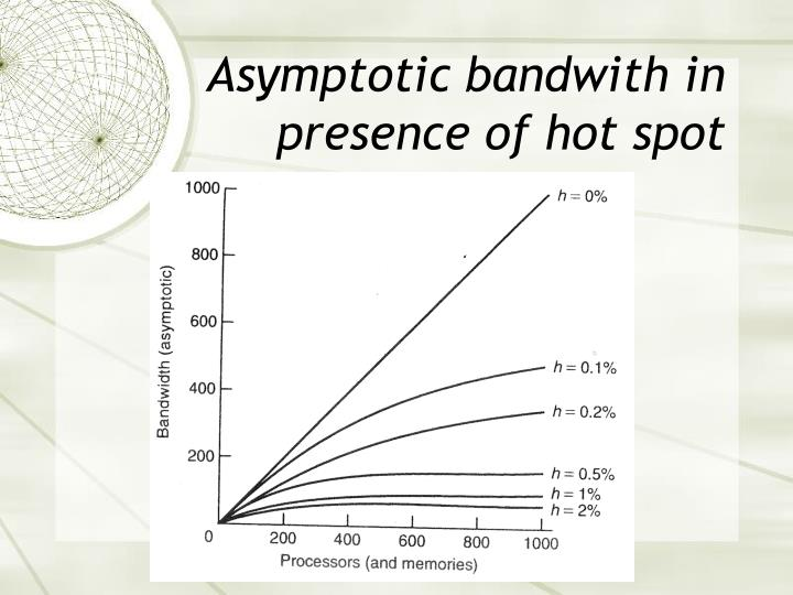 Asymptotic bandwith in presence of hot spot