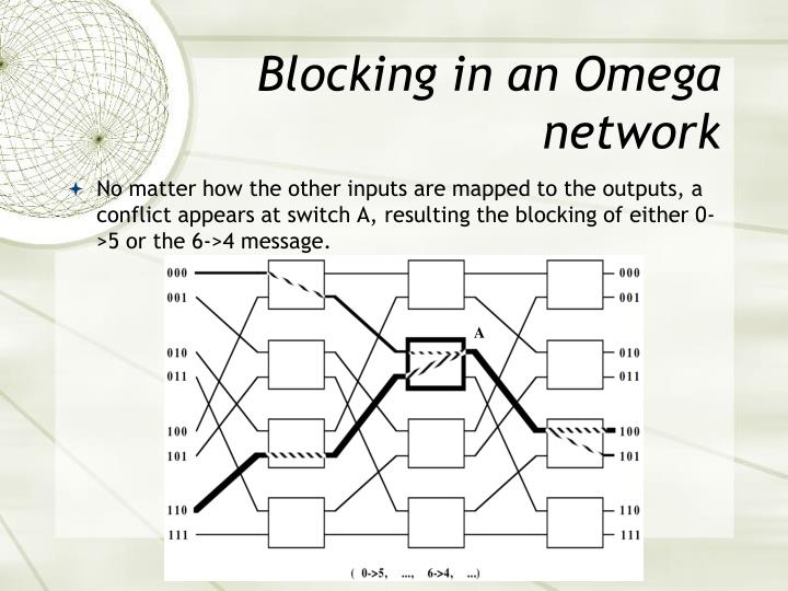 Blocking in an Omega network