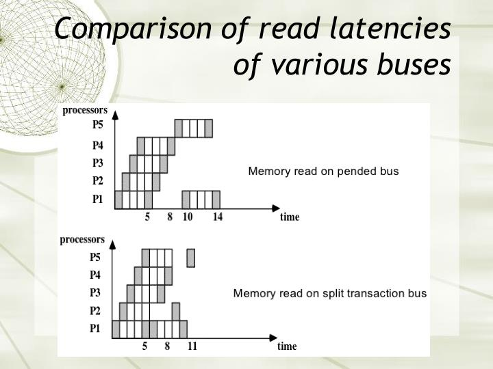 Comparison of read latencies of various buses