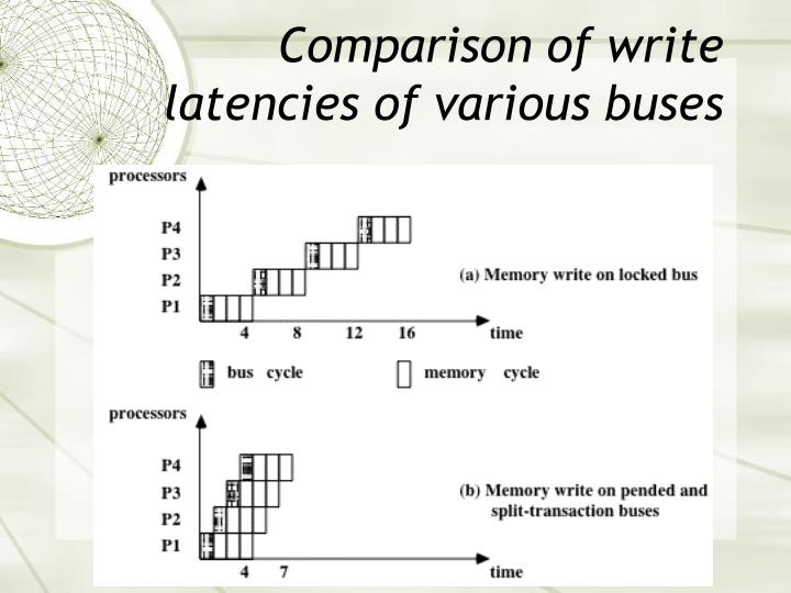 Comparison of write latencies of various buses
