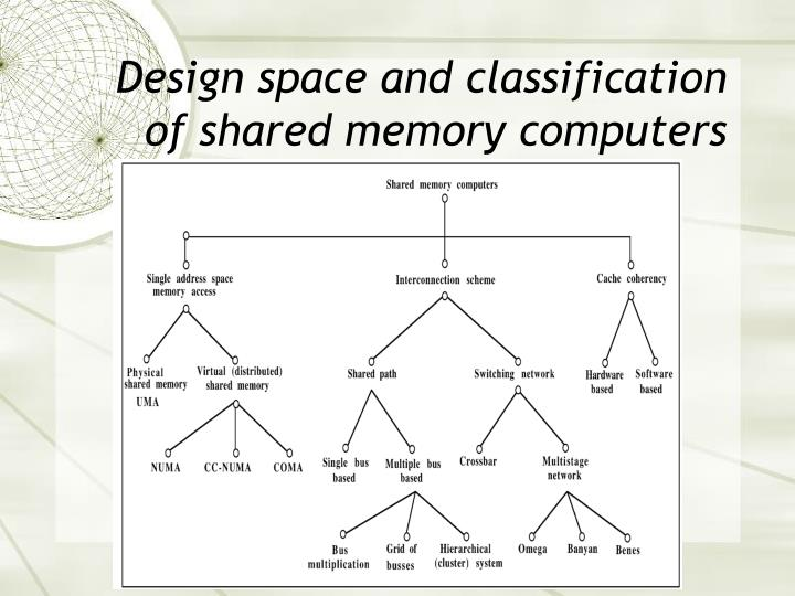 Design space and classification of shared memory computers
