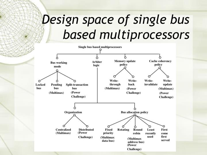 Design space of single bus based multiprocessors