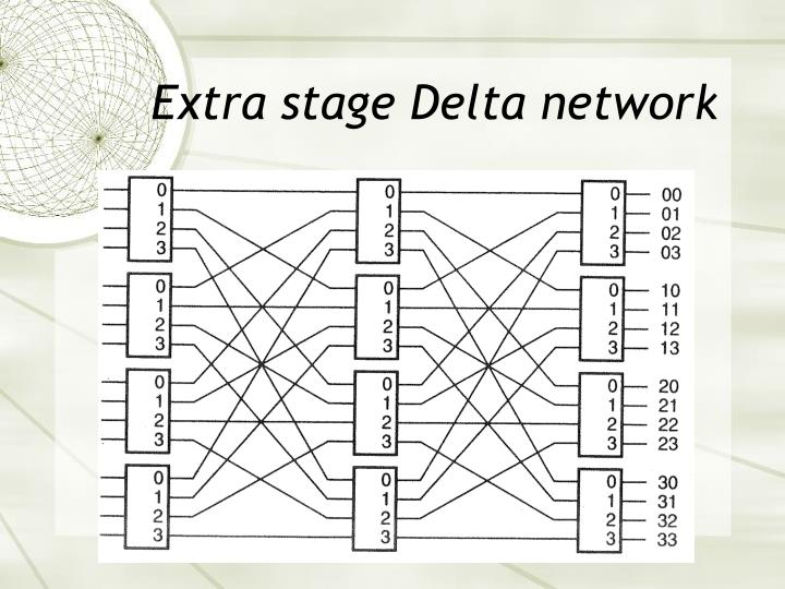 Extra stage Delta network