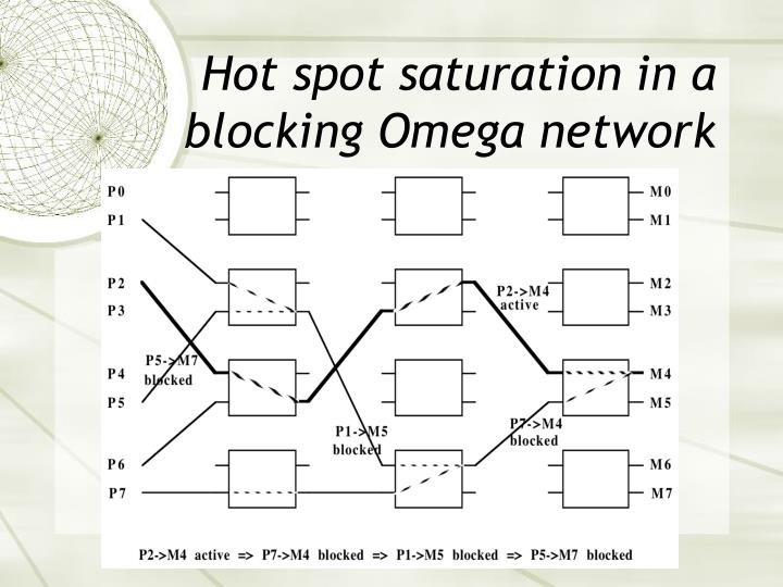 Hot spot saturation in a blocking Omega network