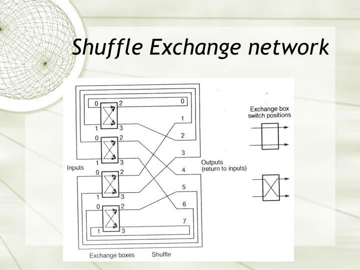Shuffle Exchange network