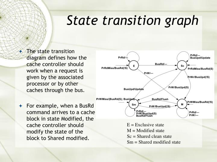 State transition graph