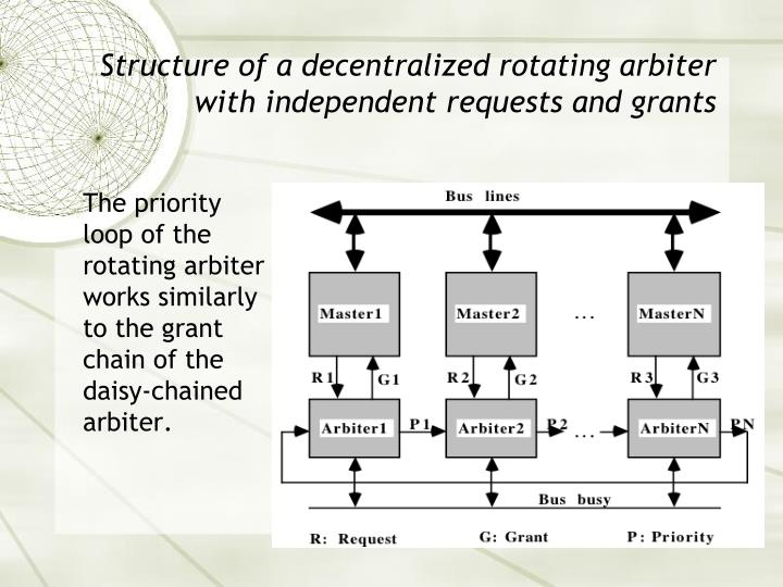 Structure of a decentralized rotating arbiter with independent requests and grants
