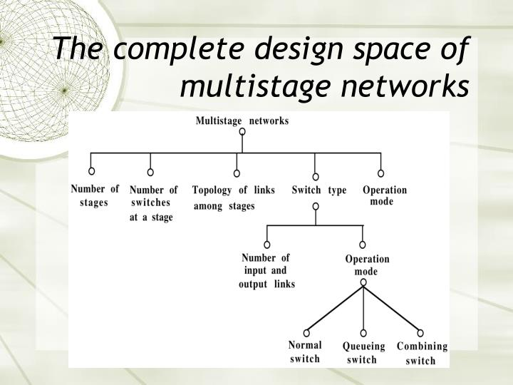 The complete design space of multistage networks