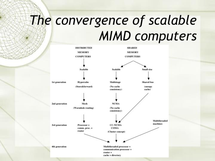 The convergence of scalable MIMD computers