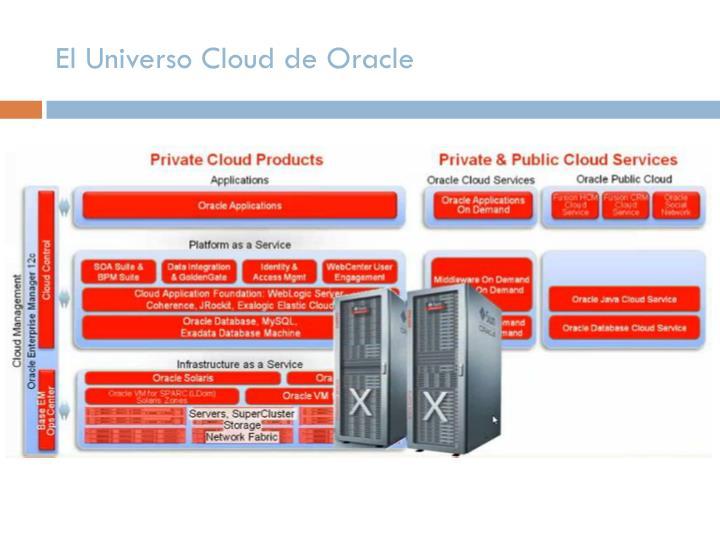 El Universo Cloud de Oracle