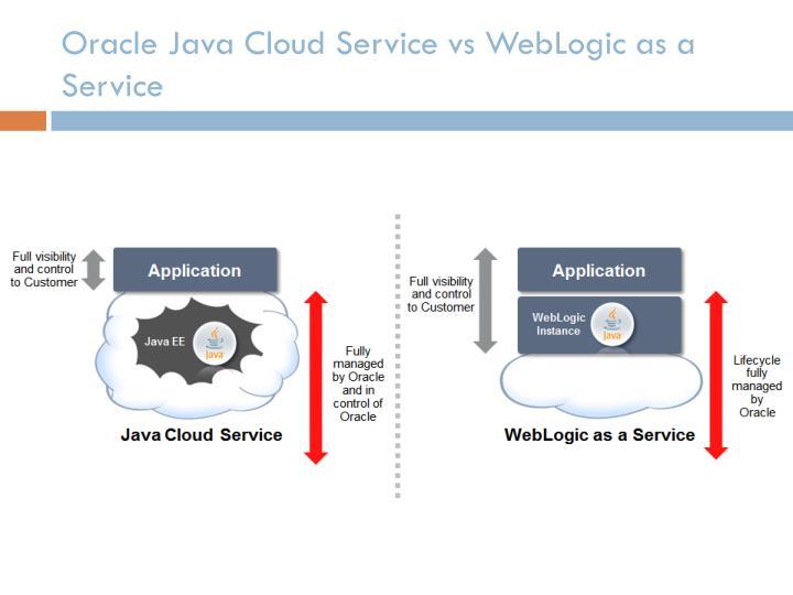 Oracle Java Cloud Service vs WebLogic as a Service