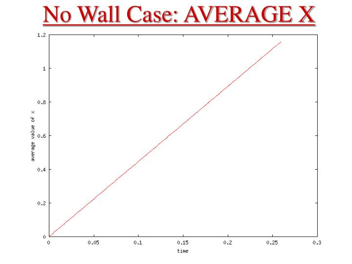 No Wall Case: AVERAGE X