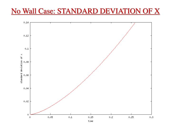 No Wall Case: STANDARD DEVIATION OF X