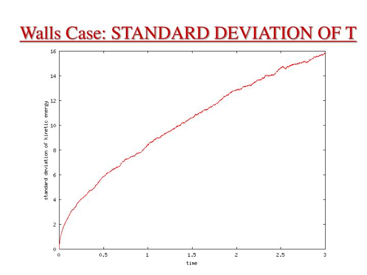 Walls Case: STANDARD DEVIATION OF T