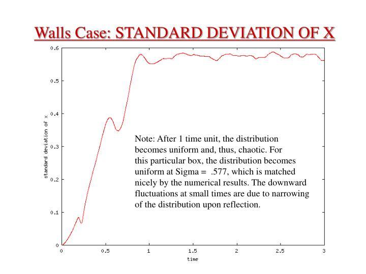 Walls Case: STANDARD DEVIATION OF X