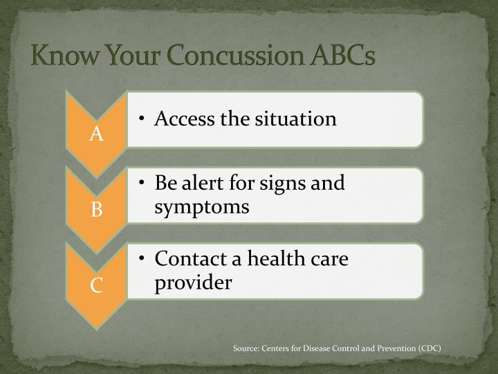 Know Your Concussion ABCs