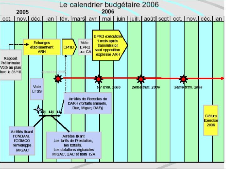 Le calendrier EPRD