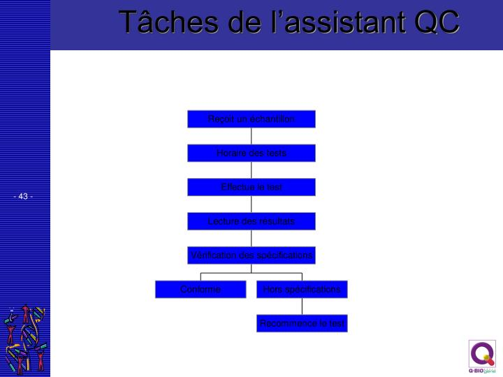 Tâches de l'assistant QC