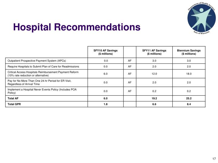 Hospital Recommendations