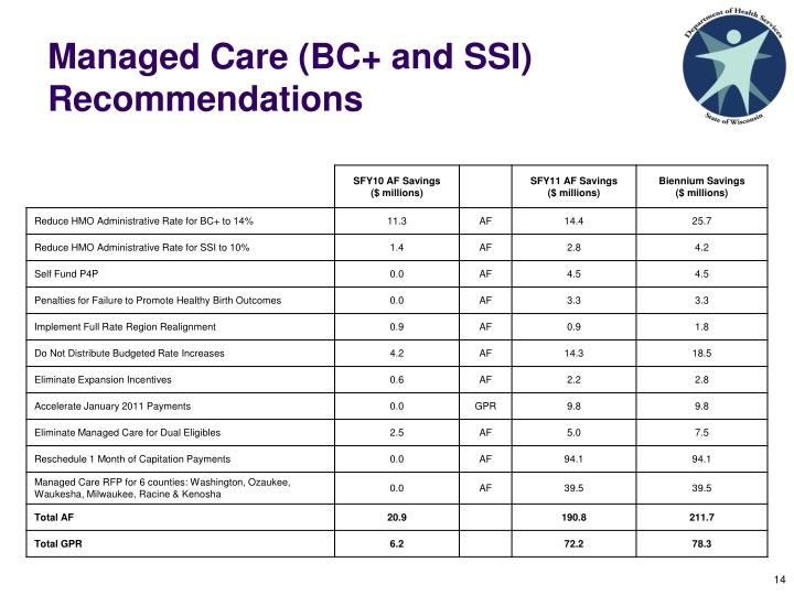 Managed Care (BC+ and SSI) Recommendations