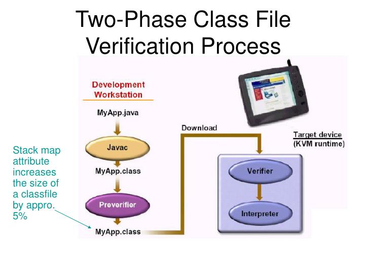 Two-Phase Class File Verification Process