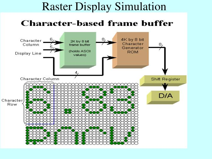 Raster Display Simulation