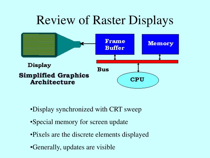 Review of Raster Displays