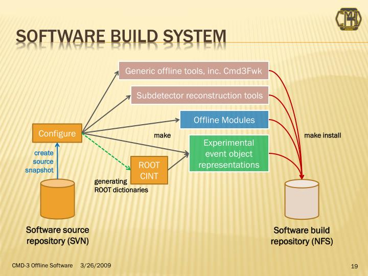 Software BUILD System